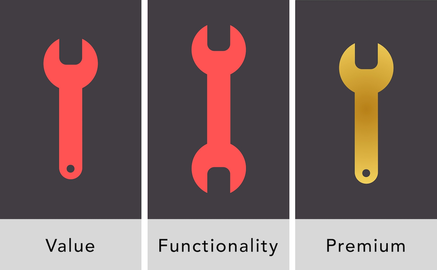 Slightly different wrenches: value brand, functionality, and premium.