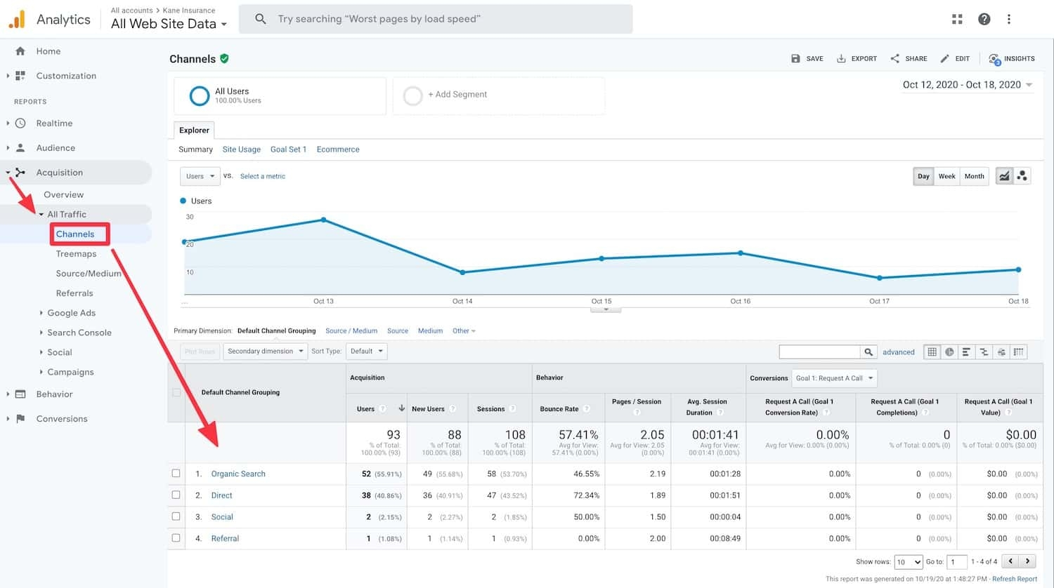 The Channels report in Google Analytics shows your top traffic sources, so you invest future effort in them to improve your SEO.