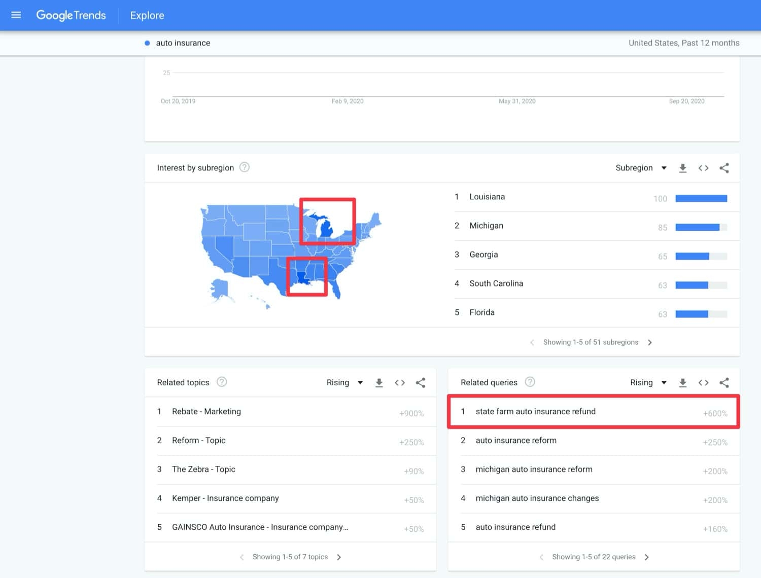 Google Trends shows hot search trends that can be filtered by region. Answer them for better SEO.